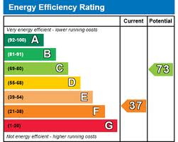 EPC Energy Efficiency Certificate Rating